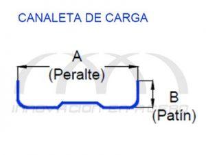 Geometría de Canaleta de Carga para Tablaroca